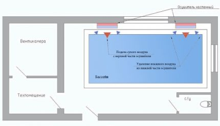 The scheme of operation of wall dehumidifiers for the pool