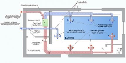 Ventilation system and dehumidifiers for pools