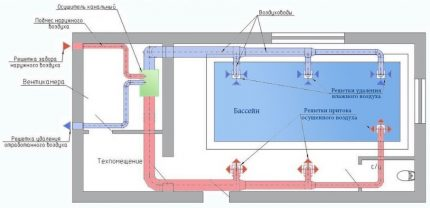 Layout of a dehumidification system in a private pool