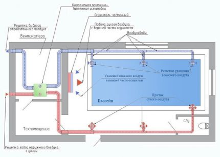 The ventilation system with the installation of dehumidifiers for pools