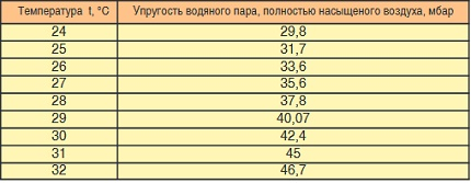 Table for calculating the evaporation rate