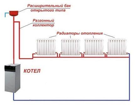 Heating system complete set