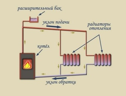 Diagram of an open gravity-type heating system