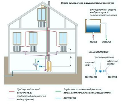 Two-pipe open heating system