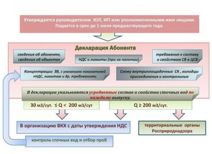 Wastewater disposal rules and wastewater composition