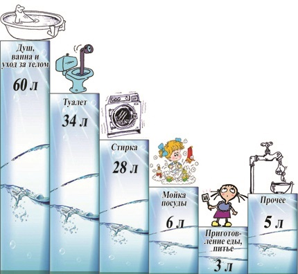 How to determine the norms of water supply and sanitation