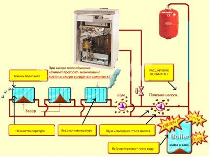 Kam paredzēta apkures sistēmas skalošana?