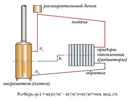 System calculation