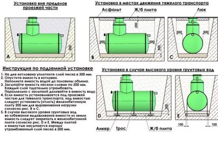 Instructions and installation rules for septic tank Flotenk