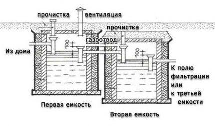 Dviejų skyrių sistema