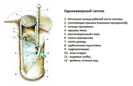 Scheme of a single chamber septic tank