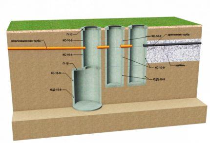 Scheme of a three-chamber septic tank