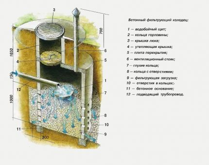 Drainage well diagram