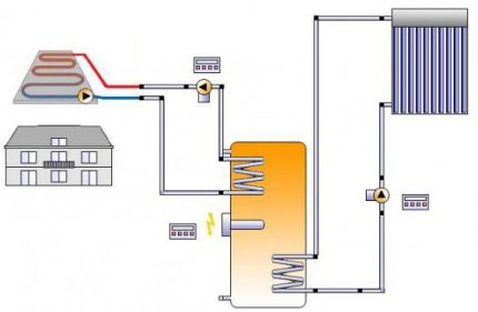 The scheme of movement of the coolant
