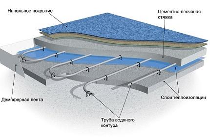 Ūdens grīdas apsildes shēma