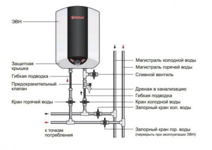 The correct connection diagram