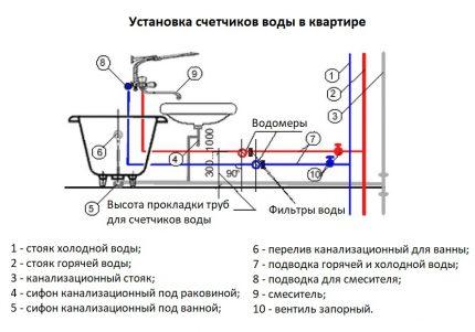 Où, selon les règles, des compteurs d'eau sont installés