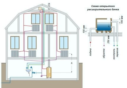 Diagram of an open two-pipe heating system