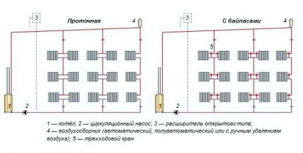 Vertical wiring of the heating system