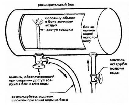 Expansion tank diagram