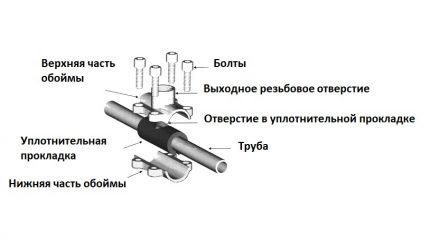 Seglu skavas ierīce