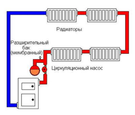 Scheme of a closed heating system