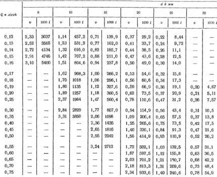 Shevelev table