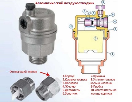 Air vent for closed heating system