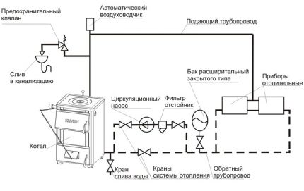Closed heating system