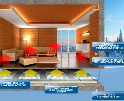 Room with IR floor heating