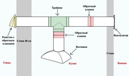 Clapet anti-retour pour la ventilation et l'évacuation