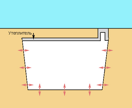 Cellar Heat Transfer Scheme