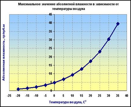 Graph of maximum humidity versus temperature