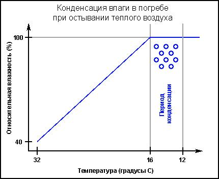 Moisture condensation process diagram