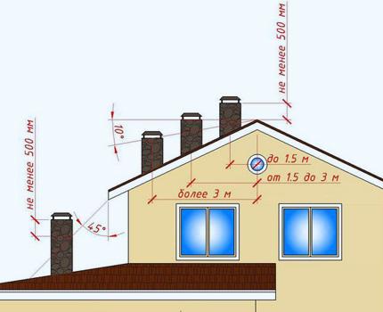 La hauteur de la saillie des tuyaux de ventilation