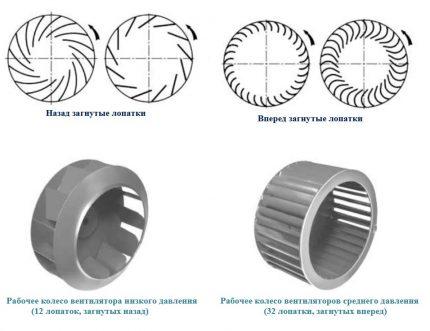 Types of radial drums