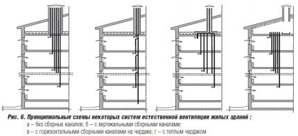 Ventilation schemes in an apartment building