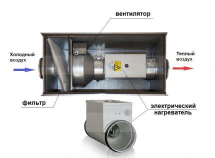 Unité d'alimentation en air électrique
