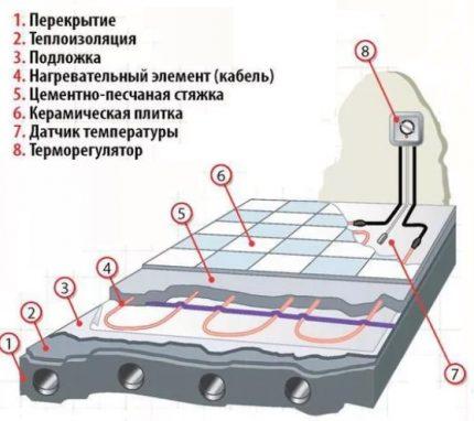 Kabeļu sistēma