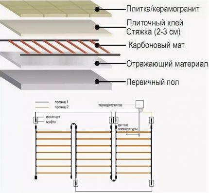 Oglekļa serdes grīdas struktūra