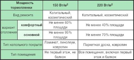 Power selection