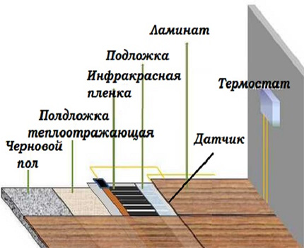 The structure of the infrared floor under the laminate