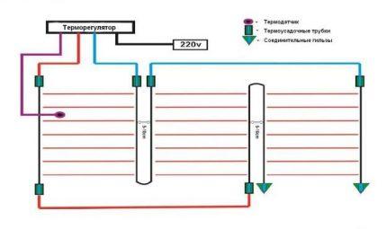 The plan of the device rod IR floor