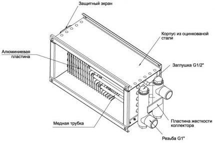 Ūdens kanāla sildītāja dizains
