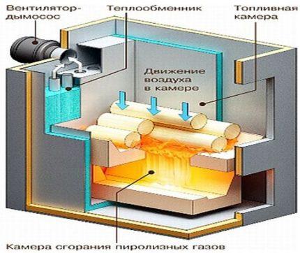 Schéma de chaudière de pyrolyse