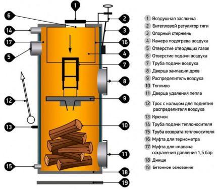 Schéma du dispositif de la chaudière à combustion supérieure