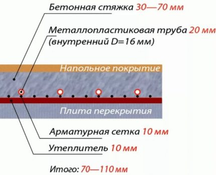 The thickness of the layers of the water floor
