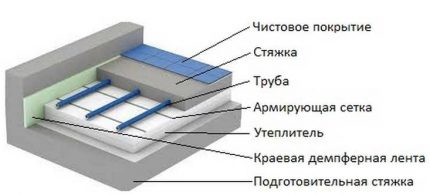 The structure of the water floor heating