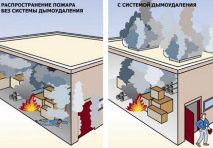Système d'échappement de fumée