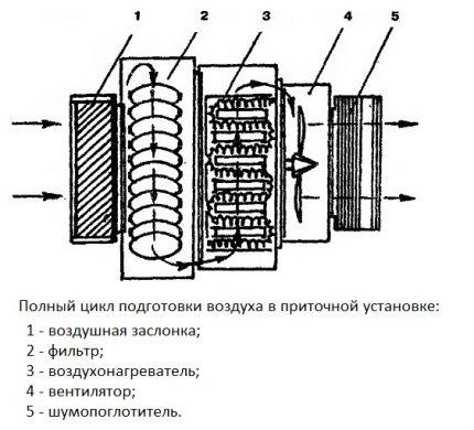 Cycle complet de préparation de l'air par ventilation d'alimentation